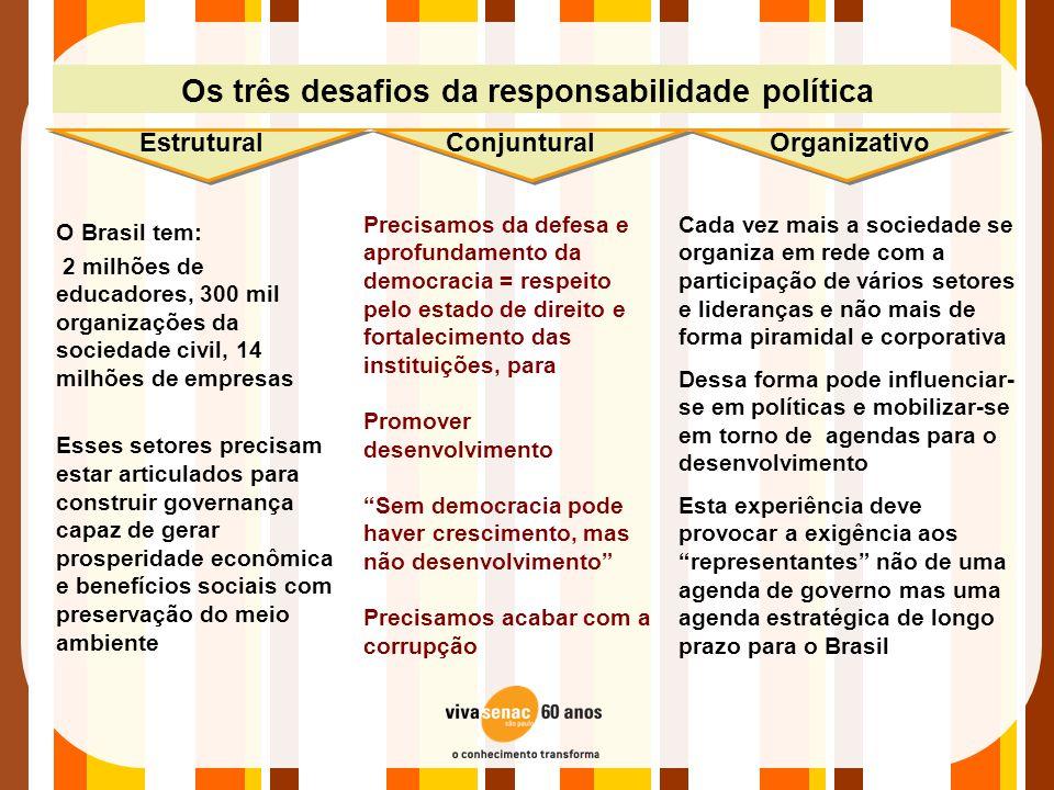 Os três desafios da responsabilidade política O Brasil tem: 2 milhões de educadores, 300 mil organizações da sociedade civil, 14 milhões de empresas E