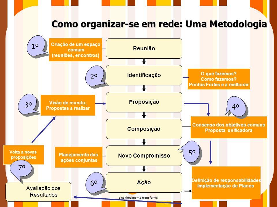 Volta a novas proposições Como organizar-se em rede: Uma Metodologia Proposição Composição Novo Compromisso Ação Identificação Reunião Criação de um e