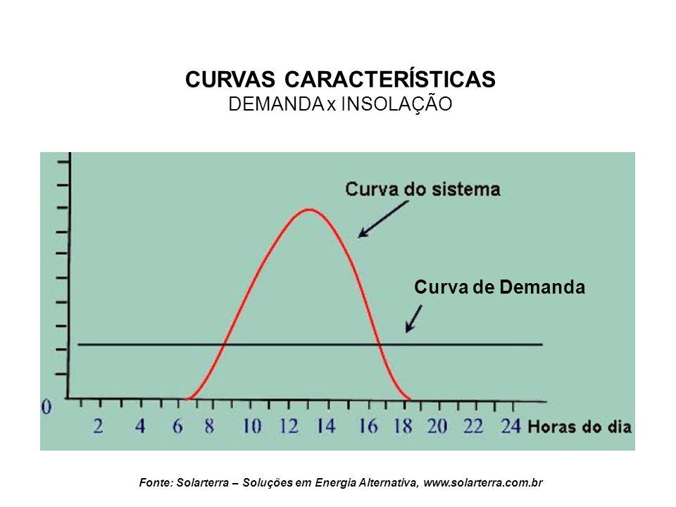 CURVAS CARACTERÍSTICAS DEMANDA x INSOLAÇÃO Fonte: Solarterra – Soluções em Energia Alternativa, www.solarterra.com.br Curva de Demanda