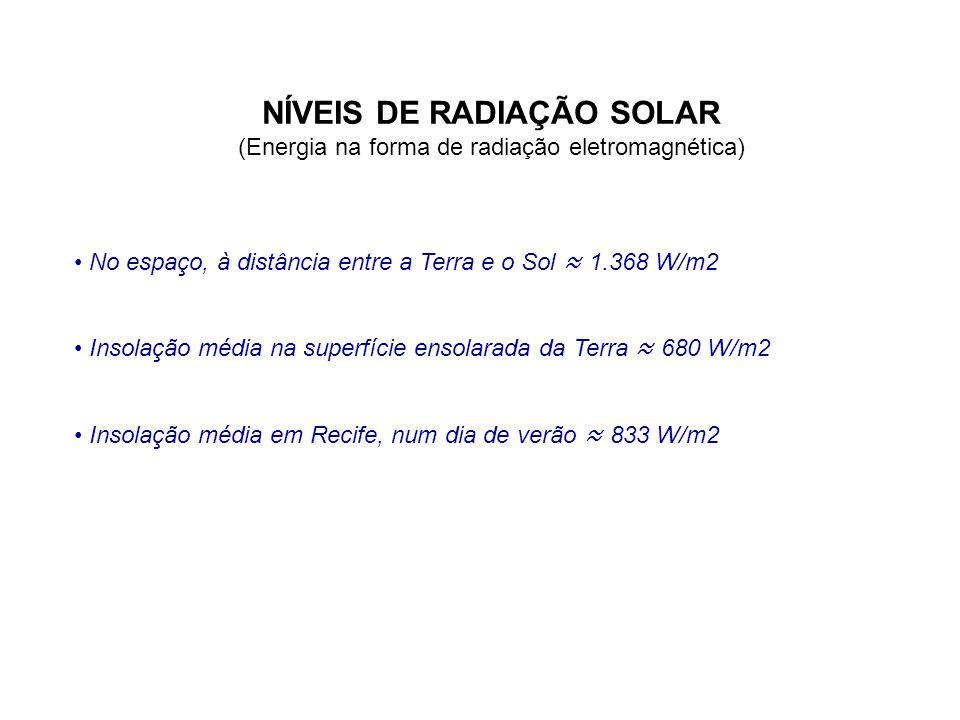 NÍVEIS DE RADIAÇÃO SOLAR (Energia na forma de radiação eletromagnética) • No espaço, à distância entre a Terra e o Sol ≈ 1.368 W/m2 • Insolação média
