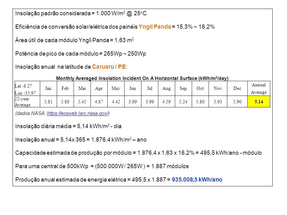 Insolação padrão considerada = 1.000 W/m 2 @ 25 o C Eficiência de conversão solar/elétrica dos painéis Yngli Panda = 15,3% ~ 16,2% Área útil de cada m