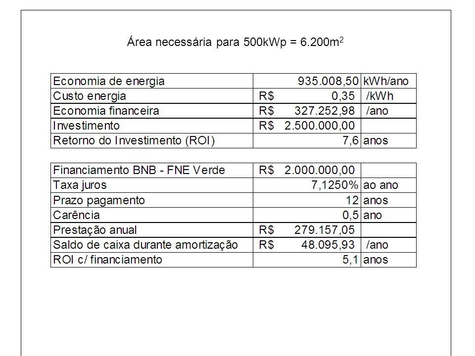 Área necessária para 500kWp = 6.200m 2