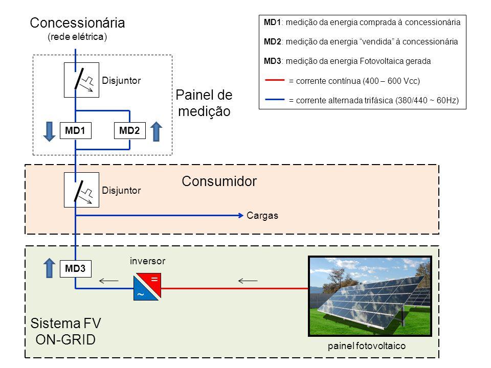 Cargas Consumidor Concessionária (rede elétrica) MD2 MD3 Baterias (acumulador de energia) MD1 Disjuntor = ~ = +_+_ carregador de baterias inversor Painel de medição Sistema FV OFF-GRID MD1: medição da energia comprada à concessionária MD2: medição da energia vendida à concessionária MD3: medição da energia Fotovoltaica gerada = corrente contínua (400 – 600 Vcc) = corrente alternada trifásica (380/440 ~ 60Hz) painel fotovoltaico