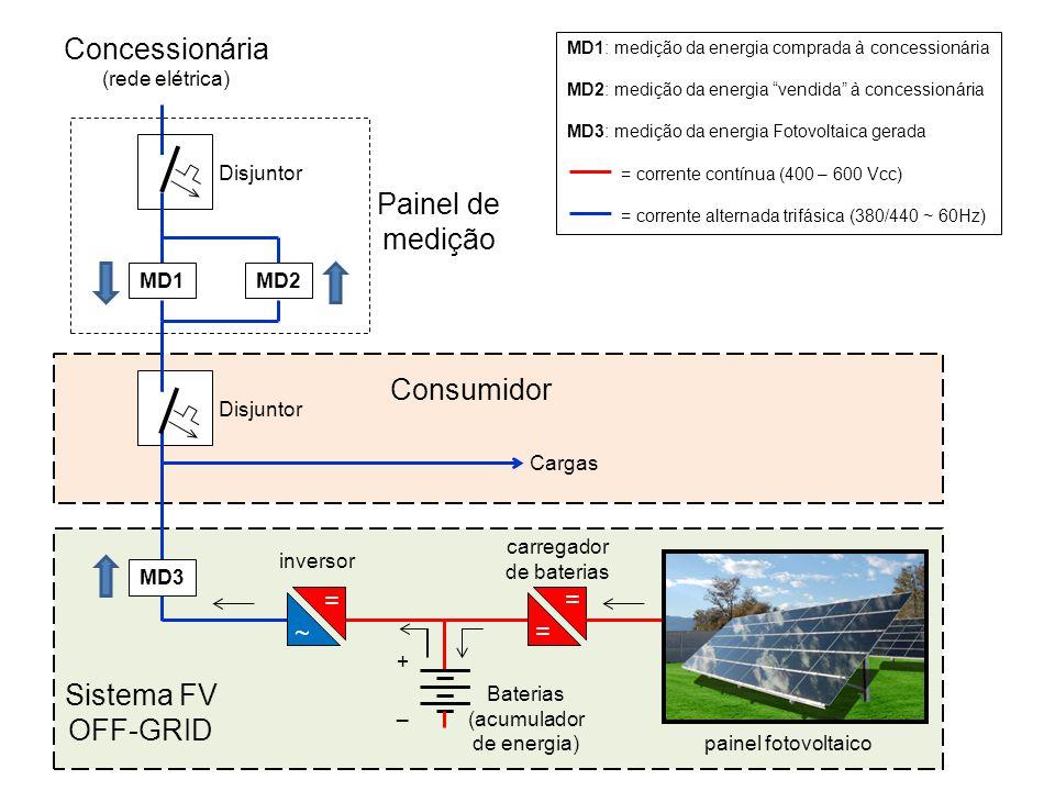 Cargas Consumidor Concessionária (rede elétrica) MD2 MD3 Baterias (acumulador de energia) MD1 Disjuntor = ~ = +_+_ carregador de baterias inversor Pai