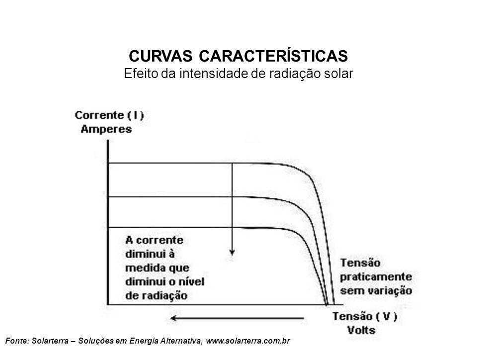 CURVAS CARACTERÍSTICAS Efeito da temperatura (na célula) Fonte: Solarterra – Soluções em Energia Alternativa, www.solarterra.com.br