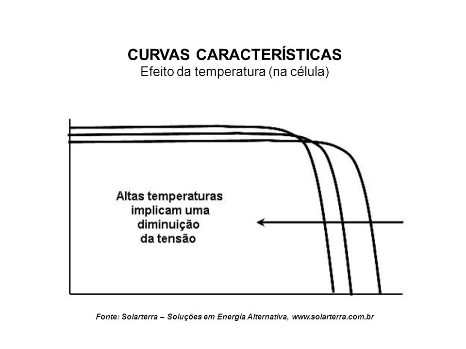 CURVAS CARACTERÍSTICAS VARIAÇÃO DURANTE UM DIA TÍPICO Fonte: Solarterra – Soluções em Energia Alternativa, www.solarterra.com.br