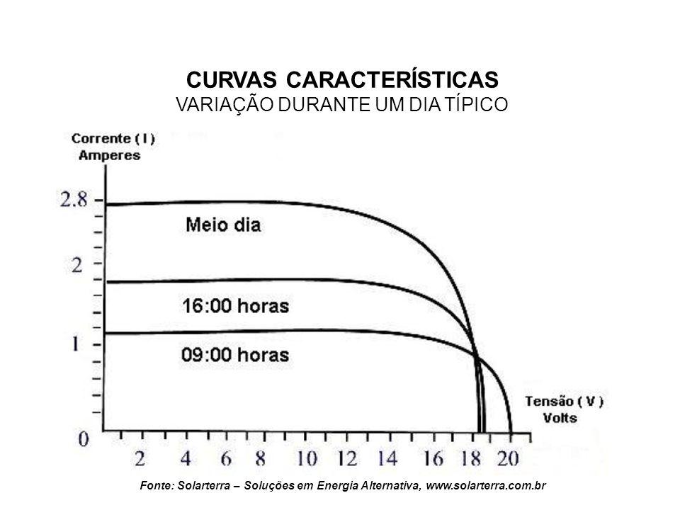 CURVAS CARACTERÍSTICAS Potência Máxima x Hora do dia Fonte: Solarterra – Soluções em Energia Alternativa, www.solarterra.com.br