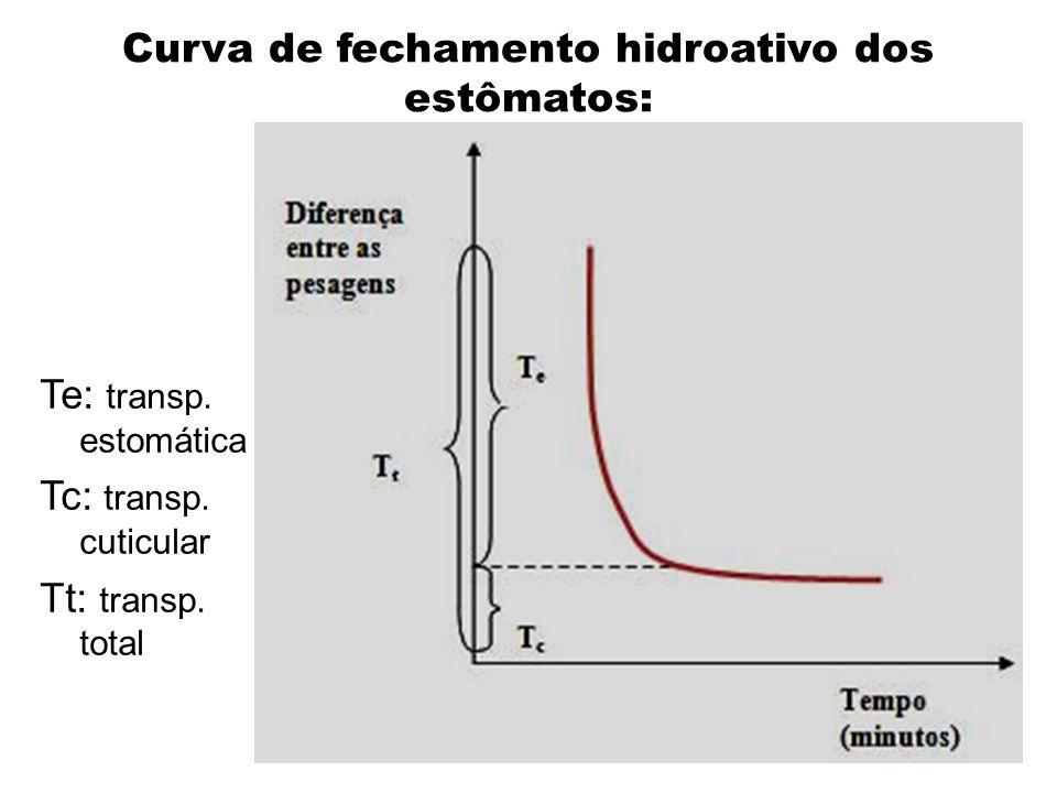 Curva de fechamento hidroativo dos estômatos: Te: transp. estomática Tc: transp. cuticular Tt: transp. total