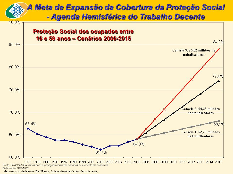 A Meta de Expansão da Cobertura da Proteção Social - Agenda Hemisférica do Trabalho Decente Fonte: PNAD/IBGE – Vários anos e projeções conforme cenários de aumento de cobertura.
