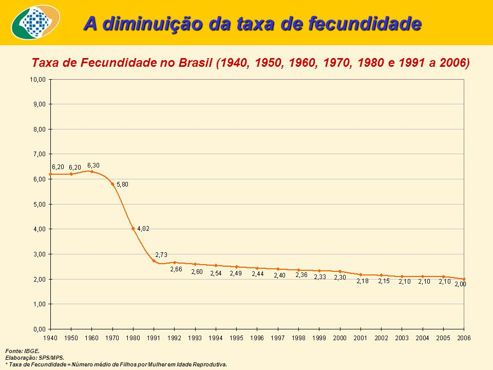Taxa de Fecundidade no Brasil (1940, 1950, 1960, 1970, 1980 e 1991 a 2006) Fonte: IBGE. Elaboração: SPS/MPS. * Taxa de Fecundidade = Número médio de F