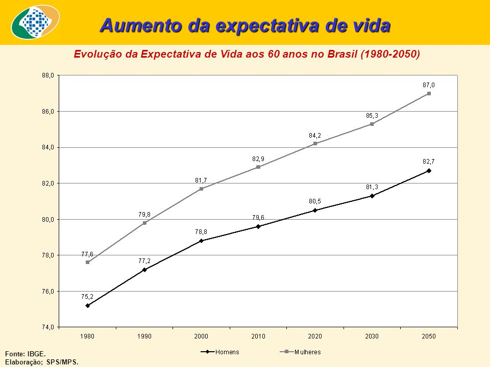 Evolução da Expectativa de Vida aos 60 anos no Brasil (1980-2050) Fonte: IBGE. Elaboração; SPS/MPS. Aumento da expectativa de vida