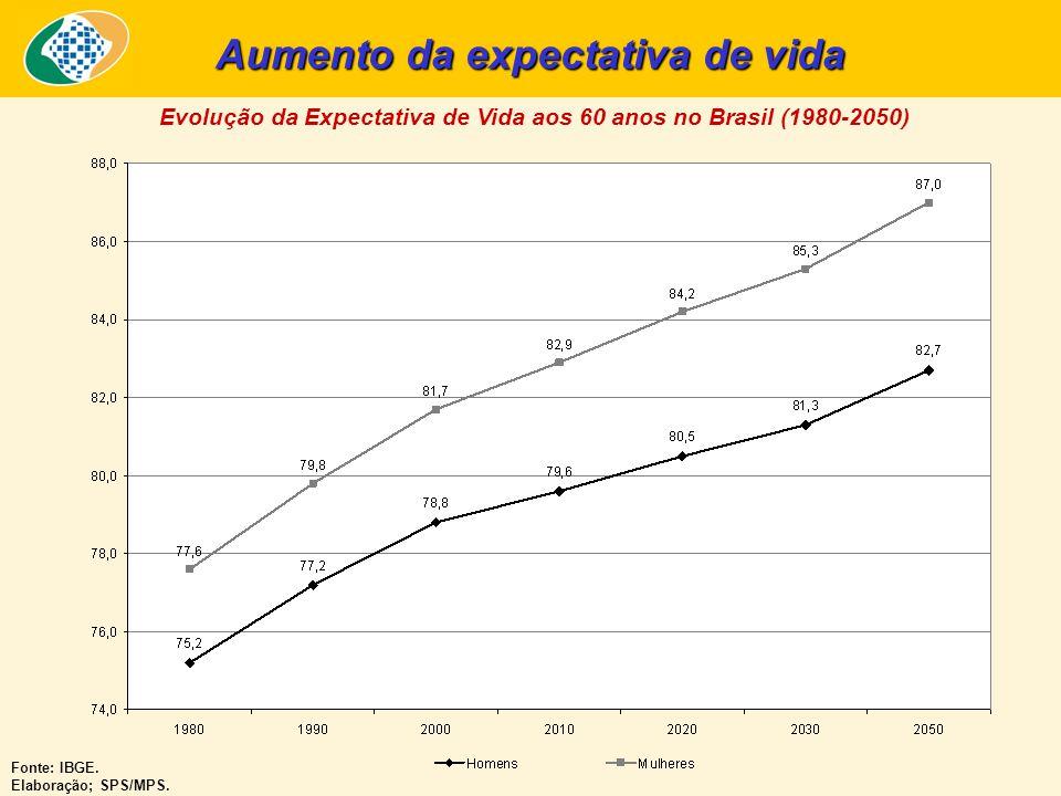 BRASIL: PIRÂMIDES ETÁRIAS Fonte: IBGE