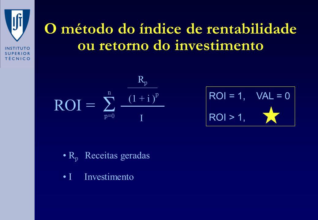O método do índice de rentabilidade ou retorno do investimento • R p Receitas geradas • I Investimento ROI = RpRp (1 + i ) p p=0 n  I ROI = 1, VAL =