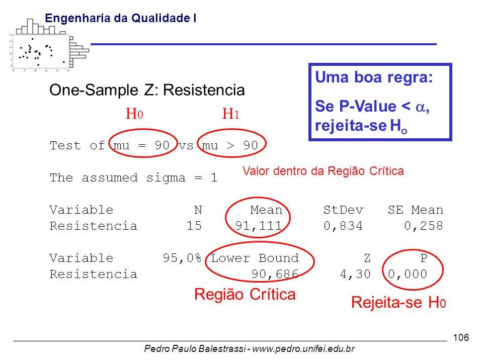 Pedro Paulo Balestrassi - www.pedro.unifei.edu.br Engenharia da Qualidade I 106 One-Sample Z: Resistencia Test of mu = 90 vs mu > 90 The assumed sigma = 1 Variable N Mean StDev SE Mean Resistencia 15 91,111 0,834 0,258 Variable 95,0% Lower Bound Z P Resistencia 90,686 4,30 0,000 H0H0 H1H1 Rejeita-se H 0 Região Crítica Valor dentro da Região Crítica Uma boa regra: Se P-Value < , rejeita-se H o