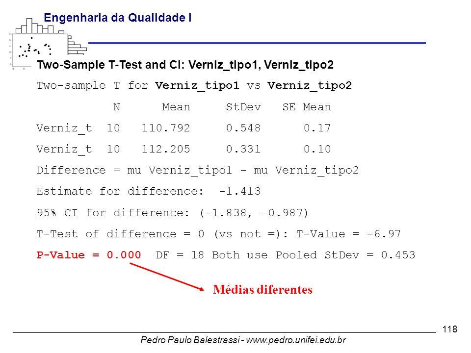 Pedro Paulo Balestrassi - www.pedro.unifei.edu.br Engenharia da Qualidade I 118 Two-Sample T-Test and CI: Verniz_tipo1, Verniz_tipo2 Two-sample T for Verniz_tipo1 vs Verniz_tipo2 N Mean StDev SE Mean Verniz_t 10 110.792 0.548 0.17 Verniz_t 10 112.205 0.331 0.10 Difference = mu Verniz_tipo1 - mu Verniz_tipo2 Estimate for difference: -1.413 95% CI for difference: (-1.838, -0.987) T-Test of difference = 0 (vs not =): T-Value = -6.97 P-Value = 0.000 DF = 18 Both use Pooled StDev = 0.453 Médias diferentes