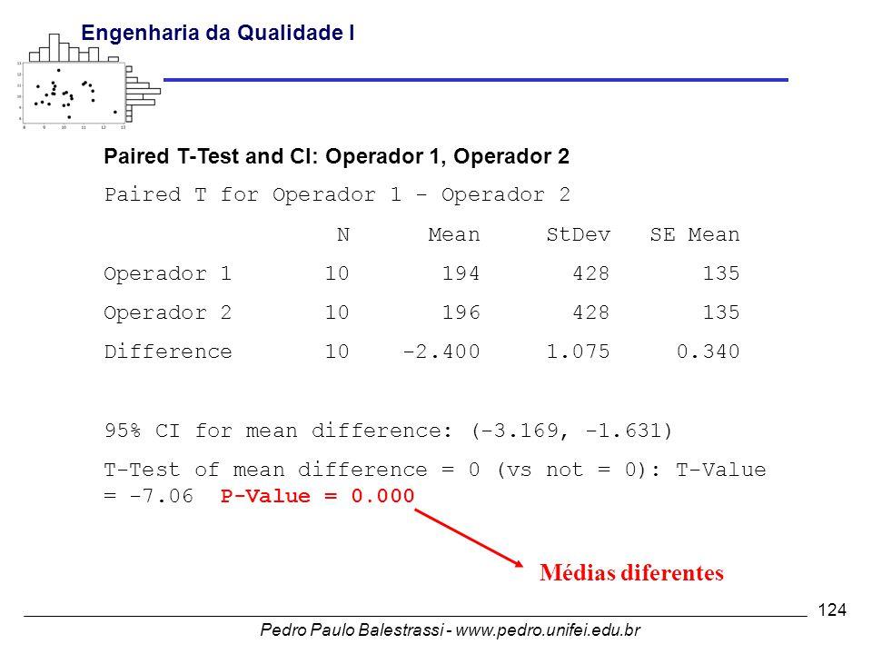 Pedro Paulo Balestrassi - www.pedro.unifei.edu.br Engenharia da Qualidade I 124 Paired T-Test and CI: Operador 1, Operador 2 Paired T for Operador 1 - Operador 2 N Mean StDev SE Mean Operador 1 10 194 428 135 Operador 2 10 196 428 135 Difference 10 -2.400 1.075 0.340 95% CI for mean difference: (-3.169, -1.631) T-Test of mean difference = 0 (vs not = 0): T-Value = -7.06 P-Value = 0.000 Médias diferentes