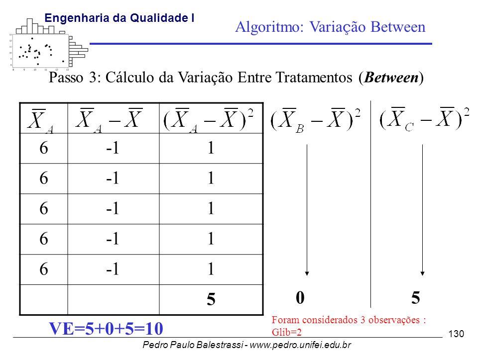 Pedro Paulo Balestrassi - www.pedro.unifei.edu.br Engenharia da Qualidade I 130 61 6 1 6 1 6 1 6 1 5 Passo 3: Cálculo da Variação Entre Tratamentos (Between) 05 VE=5+0+5=10 Foram considerados 3 observações : Glib=2 Algoritmo: Varia ç ão Between