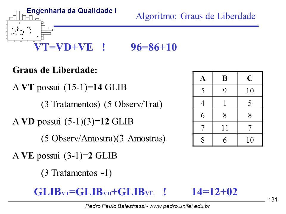 Pedro Paulo Balestrassi - www.pedro.unifei.edu.br Engenharia da Qualidade I 131 VT=VD+VE .