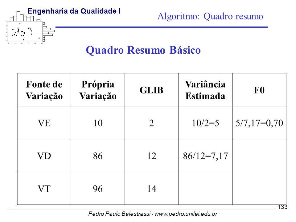 Pedro Paulo Balestrassi - www.pedro.unifei.edu.br Engenharia da Qualidade I 133 Fonte de Variação Própria Variação GLIB Variância Estimada F0 VE10210/2=55/7,17=0,70 VD861286/12=7,17 VT9614 Quadro Resumo Básico Algoritmo: Quadro resumo