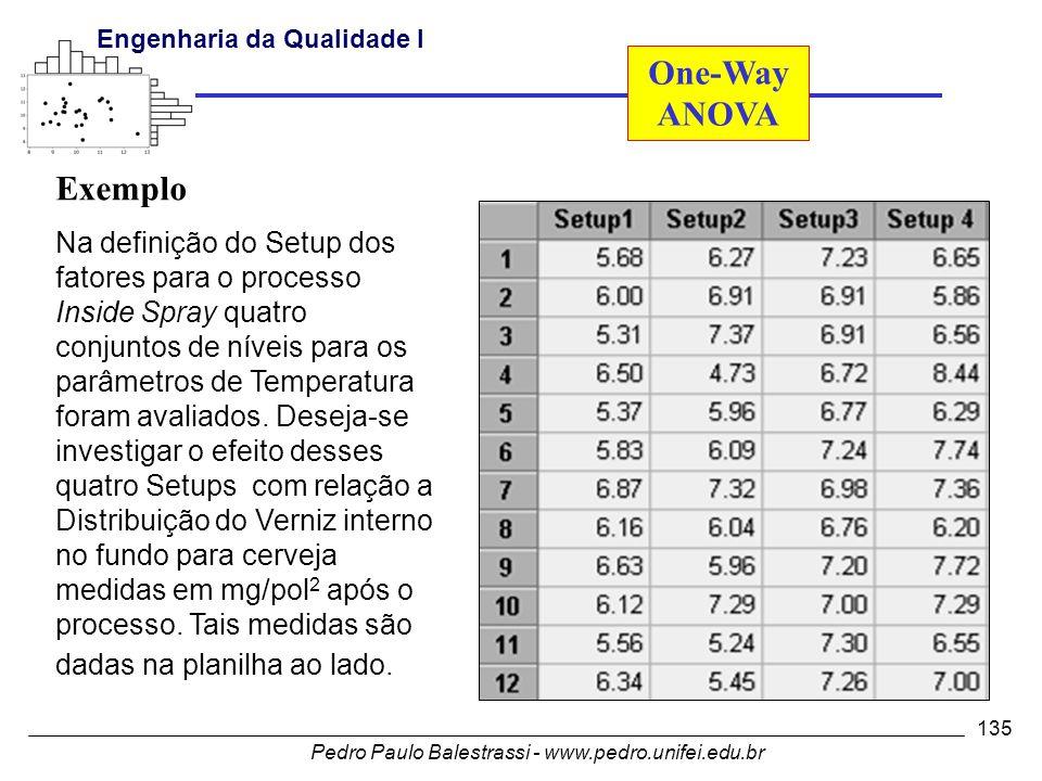 Pedro Paulo Balestrassi - www.pedro.unifei.edu.br Engenharia da Qualidade I 135 Exemplo Na definição do Setup dos fatores para o processo Inside Spray quatro conjuntos de níveis para os parâmetros de Temperatura foram avaliados.