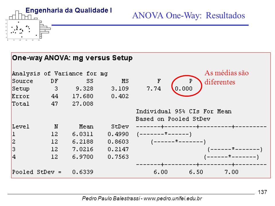 Pedro Paulo Balestrassi - www.pedro.unifei.edu.br Engenharia da Qualidade I 137 As médias são diferentes ANOVA One-Way: Resultados
