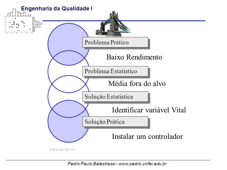 Pedro Paulo Balestrassi - www.pedro.unifei.edu.br Engenharia da Qualidade I Problema Prático Problema Estatístico Solução Estatística Solução Prática © 1994 Dr.