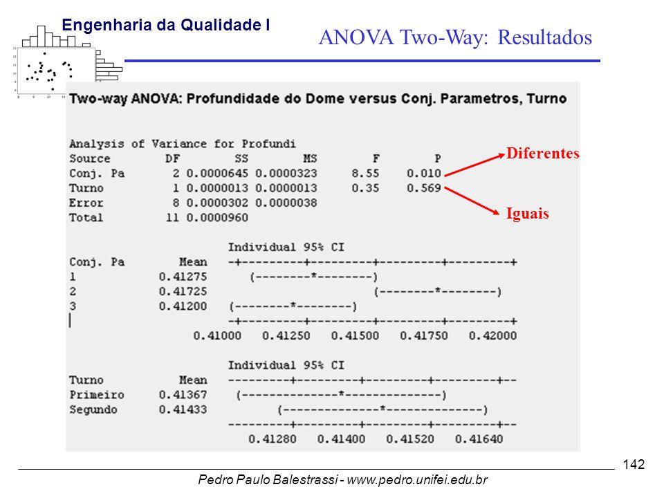 Pedro Paulo Balestrassi - www.pedro.unifei.edu.br Engenharia da Qualidade I 142 Diferentes Iguais ANOVA Two-Way: Resultados