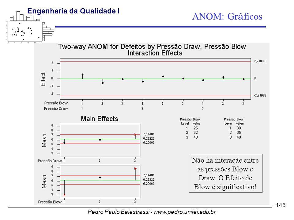 Pedro Paulo Balestrassi - www.pedro.unifei.edu.br Engenharia da Qualidade I 145 Não há interação entre as pressões Blow e Draw.