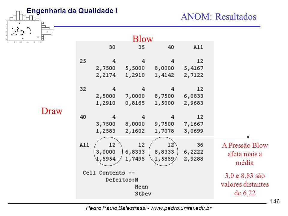Pedro Paulo Balestrassi - www.pedro.unifei.edu.br Engenharia da Qualidade I 146 A Pressão Blow afeta mais a média 3,0 e 8,83 são valores distantes de 6,22 Draw Blow ANOM: Resultados