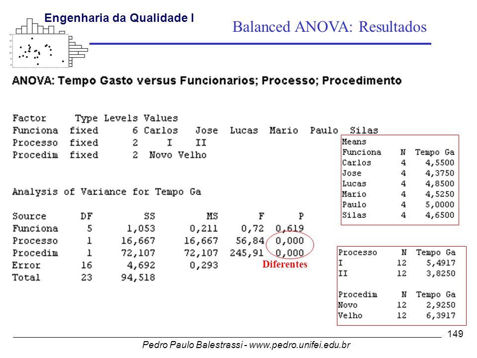 Pedro Paulo Balestrassi - www.pedro.unifei.edu.br Engenharia da Qualidade I 149 Diferentes Balanced ANOVA: Resultados