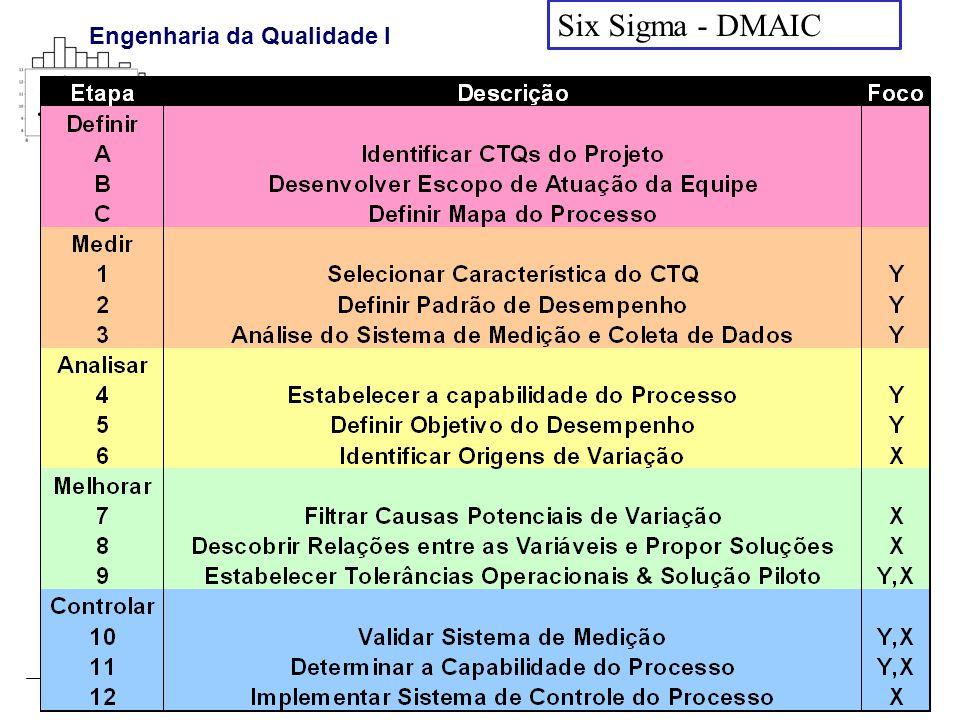 Pedro Paulo Balestrassi - www.pedro.unifei.edu.br Engenharia da Qualidade I Six Sigma - DMAIC