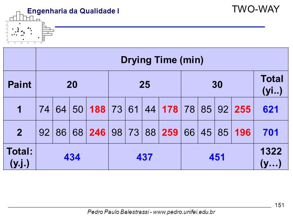 Pedro Paulo Balestrassi - www.pedro.unifei.edu.br Engenharia da Qualidade I 151 TWO-WAY Drying Time (min) Paint202530 Total (yi..) 1746450188736144178788592255621 2928668246987388259664585196701 Total: (y.j.) 434437451 1322 (y…)