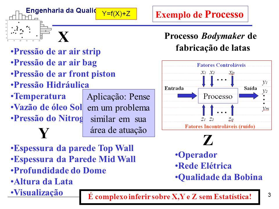 Pedro Paulo Balestrassi - www.pedro.unifei.edu.br Engenharia da Qualidade I 3 X •Pressão de ar air strip •Pressão de ar air bag •Pressão de ar front piston •Pressão Hidráulica •Temperatura •Vazão de óleo Solúvel •Pressão do Nitrogênio Y •Espessura da parede Top Wall •Espessura da Parede Mid Wall •Profundidade do Dome •Altura da Lata •Visualização Processo Bodymaker de fabricação de latas Z •Operador •Rede Elétrica •Qualidade da Bobina Exemplo de Processo Aplicação: Pense em um problema similar em sua área de atuação É complexo inferir sobre X,Y e Z sem Estatística.