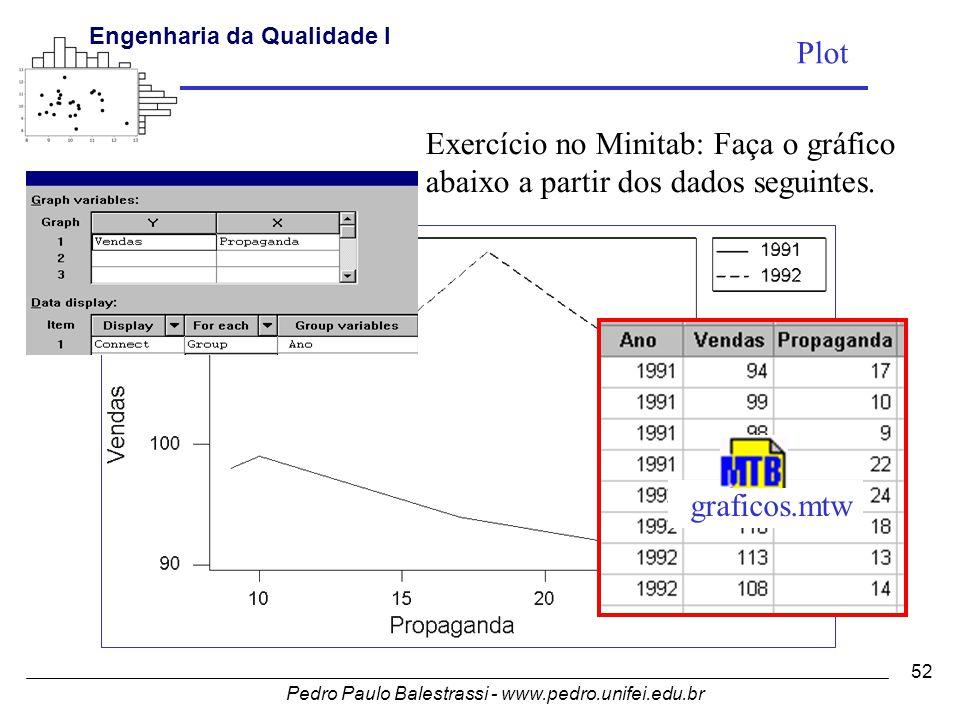 Pedro Paulo Balestrassi - www.pedro.unifei.edu.br Engenharia da Qualidade I 52 Exercício no Minitab: Faça o gráfico abaixo a partir dos dados seguintes.