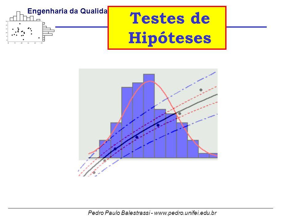 Pedro Paulo Balestrassi - www.pedro.unifei.edu.br Engenharia da Qualidade I Testes de Hipóteses