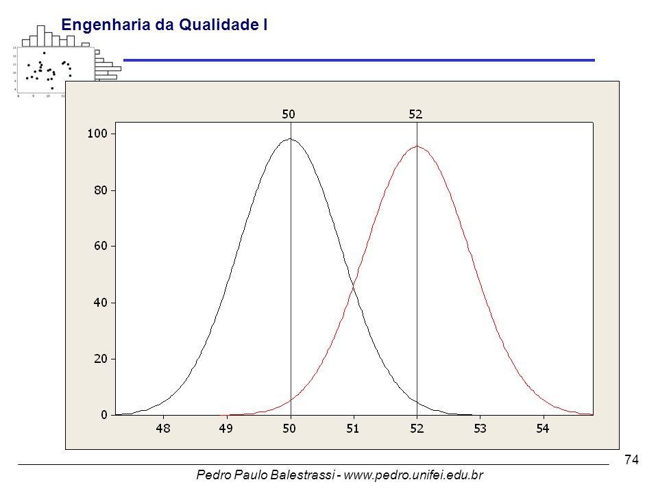 Pedro Paulo Balestrassi - www.pedro.unifei.edu.br Engenharia da Qualidade I 74