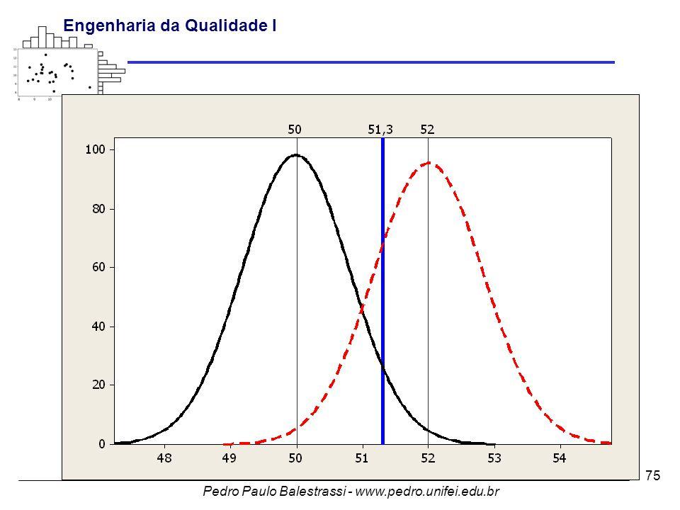 Pedro Paulo Balestrassi - www.pedro.unifei.edu.br Engenharia da Qualidade I 75