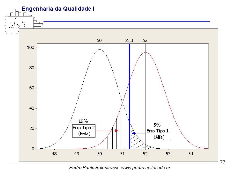 Pedro Paulo Balestrassi - www.pedro.unifei.edu.br Engenharia da Qualidade I 77