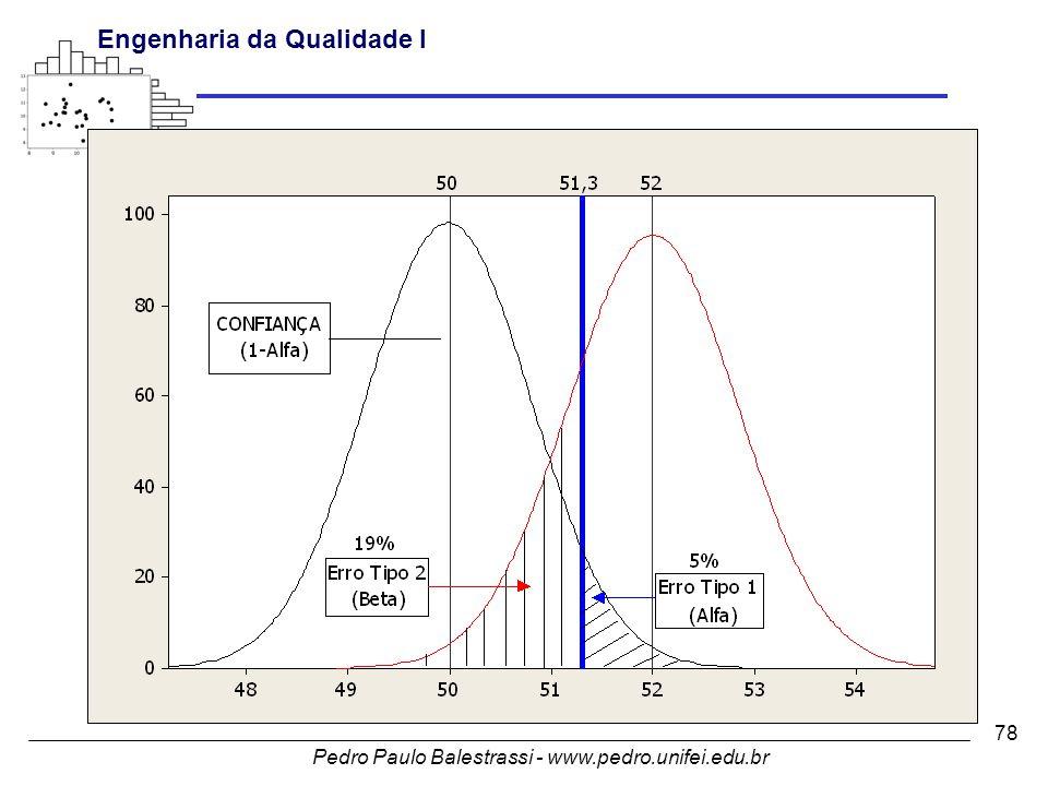 Pedro Paulo Balestrassi - www.pedro.unifei.edu.br Engenharia da Qualidade I 78