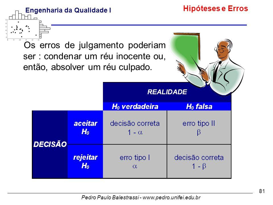 Pedro Paulo Balestrassi - www.pedro.unifei.edu.br Engenharia da Qualidade I 81 Os erros de julgamento poderiam ser : condenar um réu inocente ou, então, absolver um réu culpado.