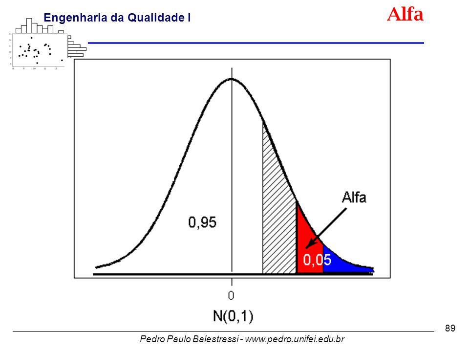 Pedro Paulo Balestrassi - www.pedro.unifei.edu.br Engenharia da Qualidade I 89 Alfa