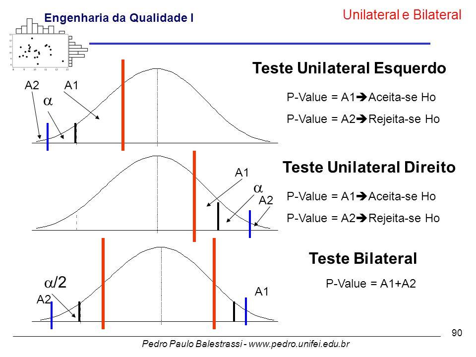 Pedro Paulo Balestrassi - www.pedro.unifei.edu.br Engenharia da Qualidade I 90 Teste Unilateral Esquerdo Teste Unilateral Direito Teste Bilateral    /2 A1A2 A1 A2 A1 P-Value = A1  Aceita-se Ho P-Value = A2  Rejeita-se Ho P-Value = A1  Aceita-se Ho P-Value = A2  Rejeita-se Ho P-Value = A1+A2 Unilateral e Bilateral