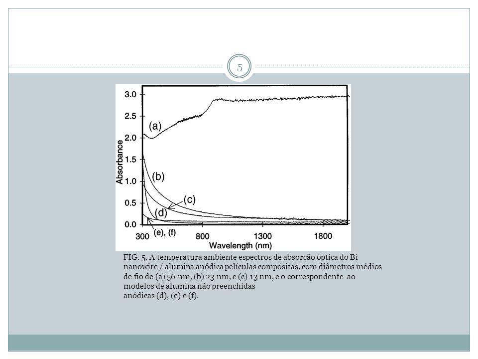 5 FIG. 5. A temperatura ambiente espectros de absorção óptica do Bi nanowire / alumina anódica películas compósitas, com diâmetros médios de fio de (a