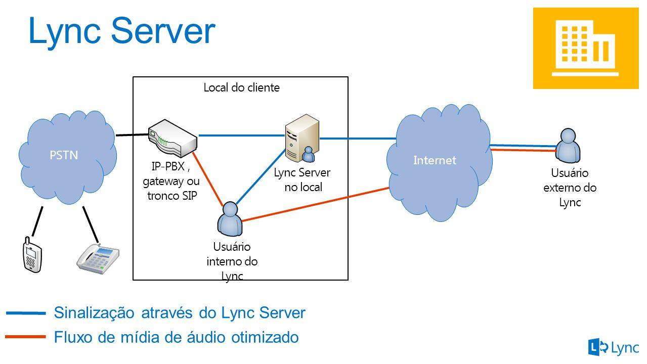 Sinalização através do Lync Server Fluxo de mídia de áudio otimizado Usuário interno do Lync Local do cliente Lync Server no local Usuário externo do Lync Internet IP-PBX, gateway ou tronco SIP