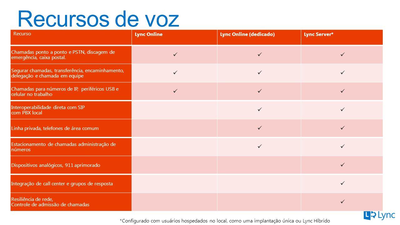 Recurso Lync OnlineLync Online (dedicado)Lync Server* Chamadas ponto a ponto e PSTN, discagem de emergência, caixa postal.
