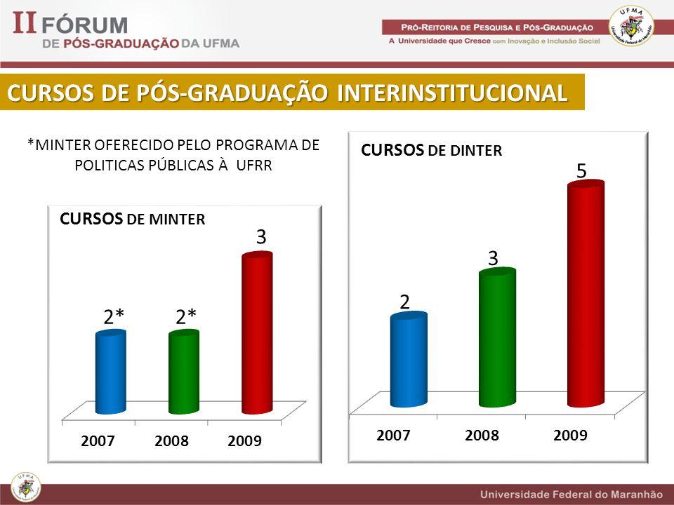 CURSOS DE PÓS-GRADUAÇÃO INTERINSTITUCIONAL *MINTER OFERECIDO PELO PROGRAMA DE POLITICAS PÚBLICAS À UFRR