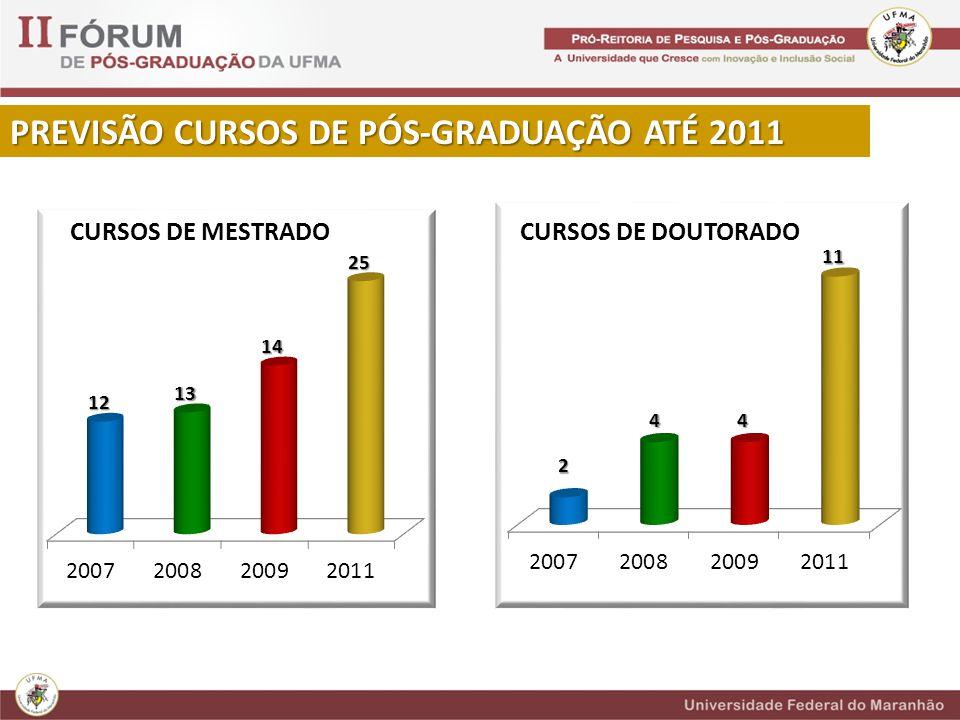 PREVISÃO CURSOS DE PÓS-GRADUAÇÃO ATÉ 2011 CURSOS DE MESTRADOCURSOS DE DOUTORADO