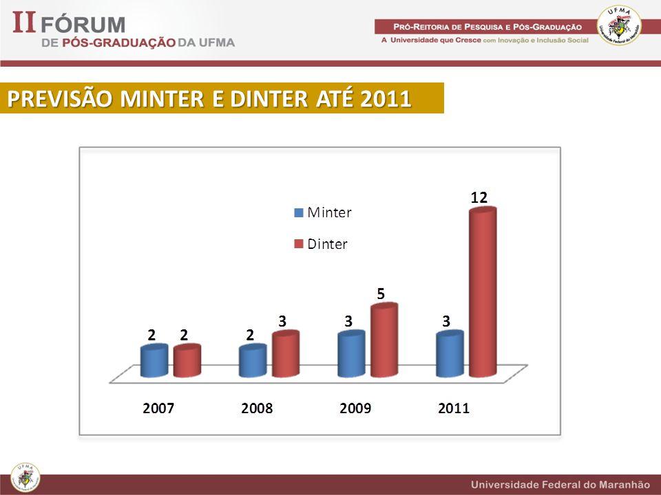 PREVISÃO MINTER E DINTER ATÉ 2011