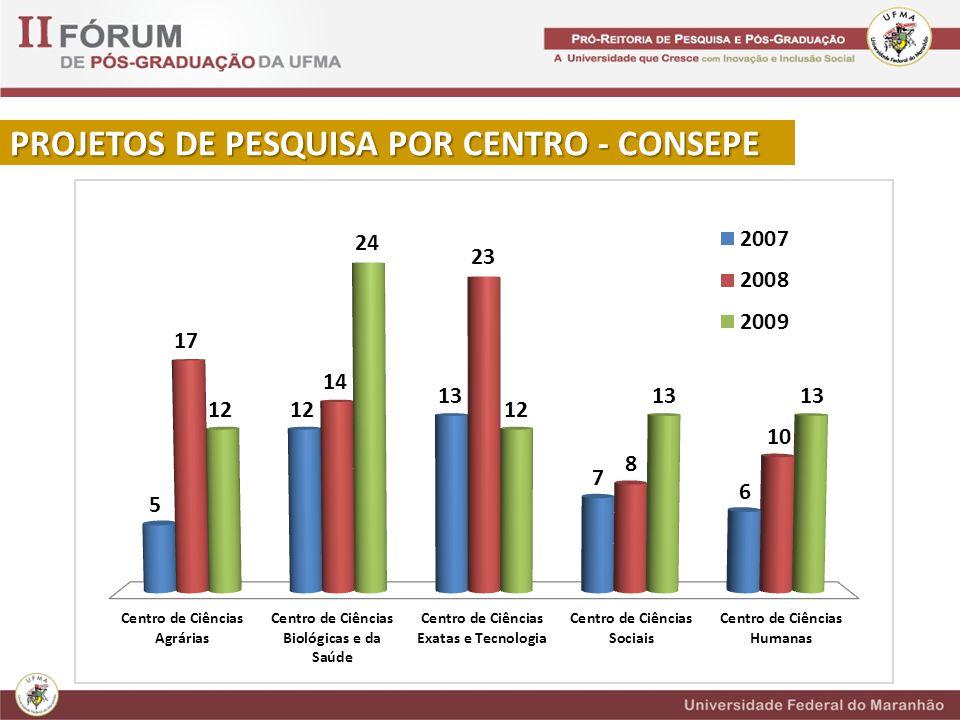 PROJETOS DE PESQUISA POR CENTRO - CONSEPE