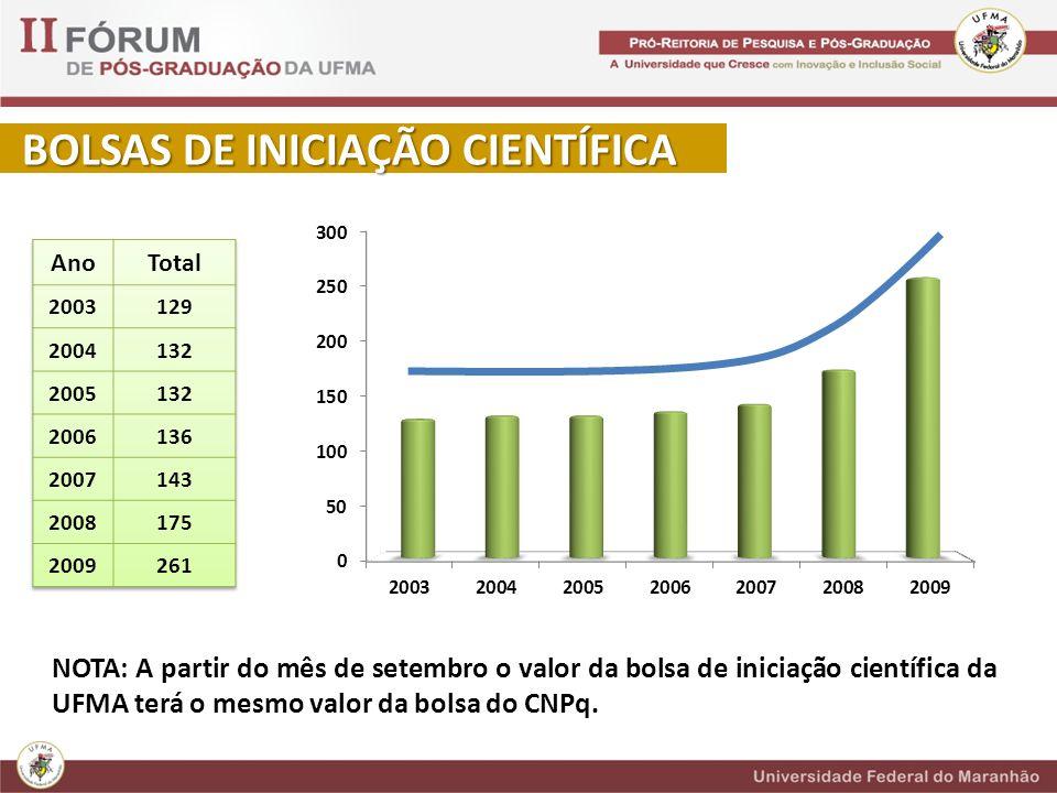 BOLSAS DE INICIAÇÃO CIENTÍFICA BOLSAS DE INICIAÇÃO CIENTÍFICA NOTA: A partir do mês de setembro o valor da bolsa de iniciação científica da UFMA terá o mesmo valor da bolsa do CNPq.